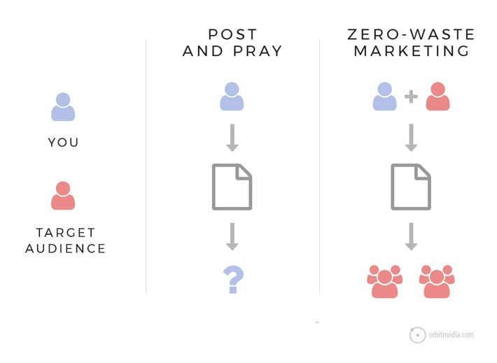 zero waste marketing types