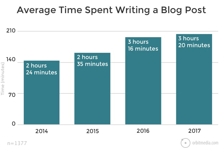 Blogging Statistics and Trends: The 2017 Survey of 1000+ Bloggers