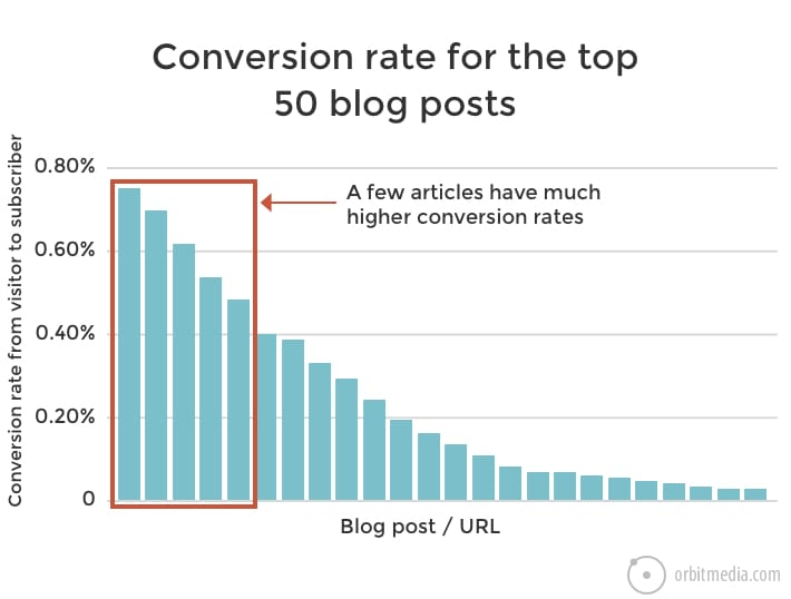 Find Your Top Converting Content in 10-Steps Using Google Analytics and Google Sheets