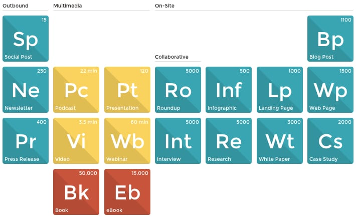 Beautiful Once You Know Whatu0027s On The Periodic Table Of Content And All The Formats  For Content, Youu0027ll Be Ready To Start Smashing Particles In The Content ...