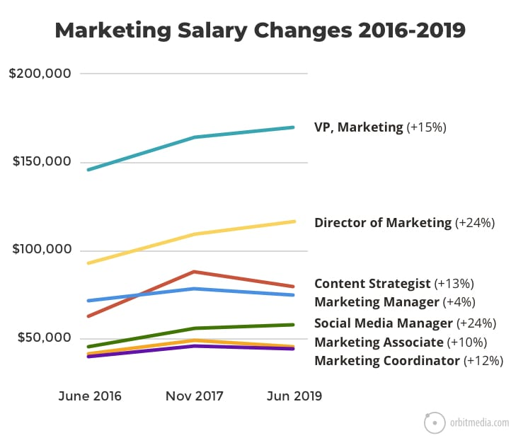 marketing-salary-changes2019