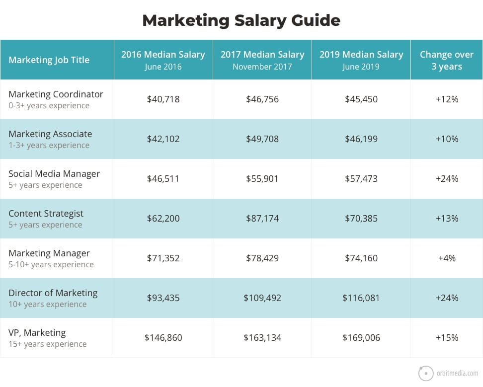 marketing-salary-guide2019