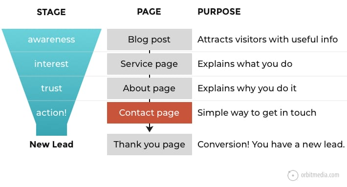 How Content Aligns with Website Pages