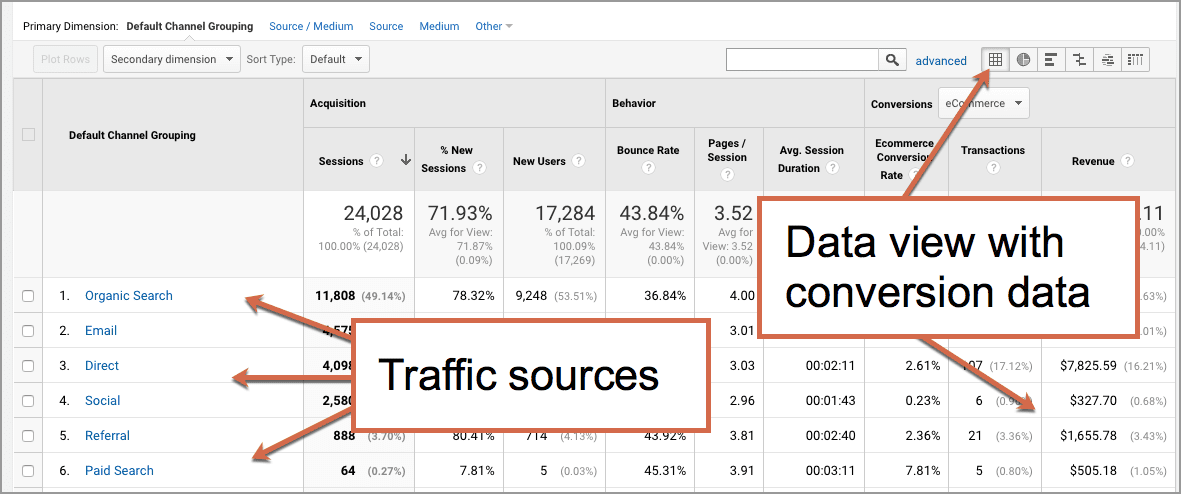 website traffic sources and conversion data