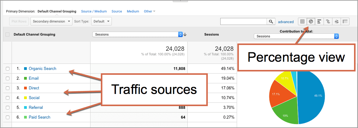 website traffic sources by percentage