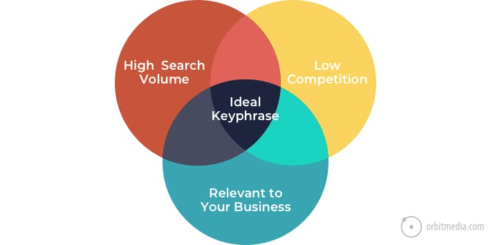 hree criteria for selecting keyphrases