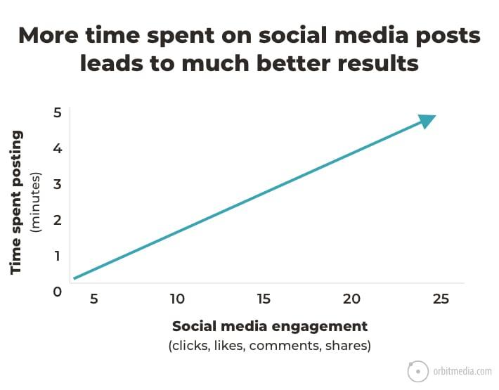 time-spent-social-media
