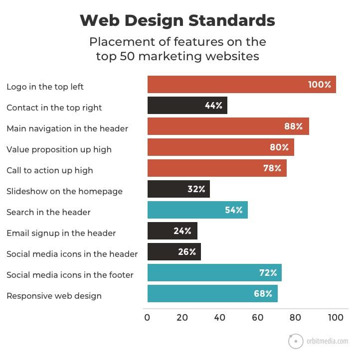 Homepage Web Design Tips: 27 Research-Backed Web Design Tips: How To Design A
