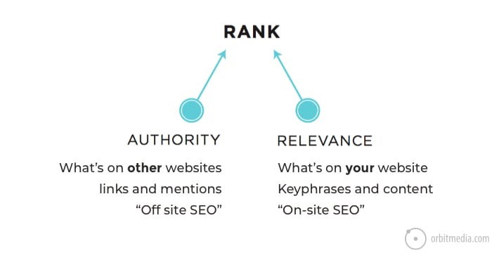 seo-basics-rank