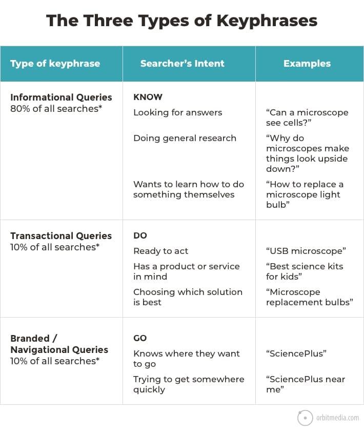 3-types-keyphrases