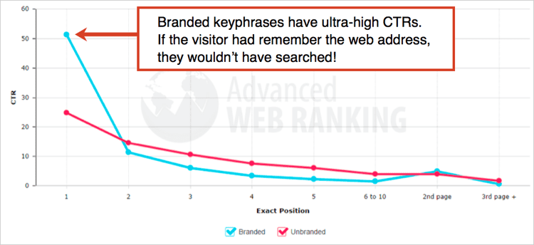 How To Find All Your Branded Keywords In Seconds (plus 9