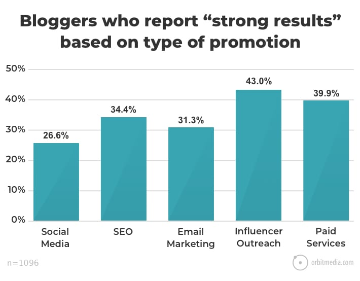 Blogging Statistics and Trends: The 2018 Survey of 1000+ Bloggers