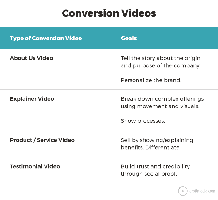 The 3 Types of Marketing Videos: Where to Host, Post and Get