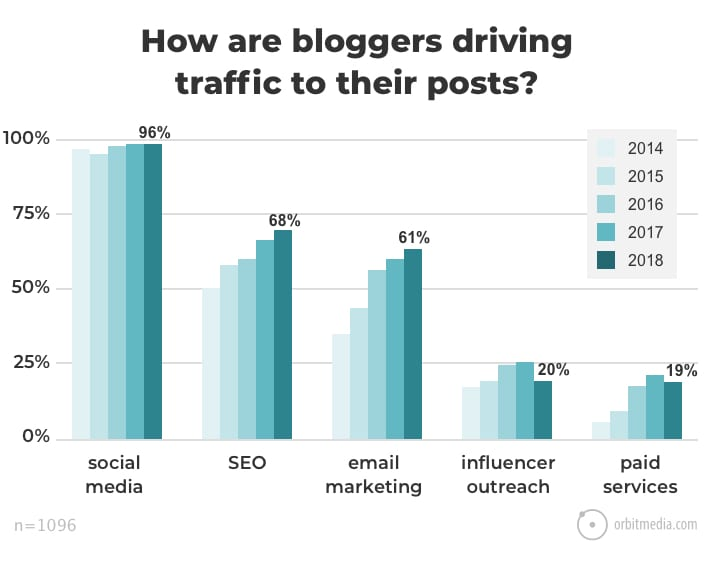 Blogging Statistics and Trends: The 2018 Survey of 1000+