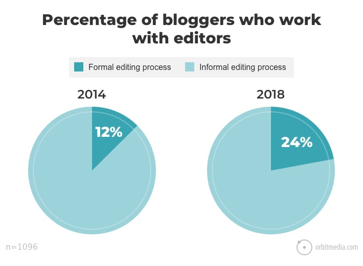 85237cf2945 Blogging Statistics and Trends  The 2018 Survey of 1000+ Bloggers ...