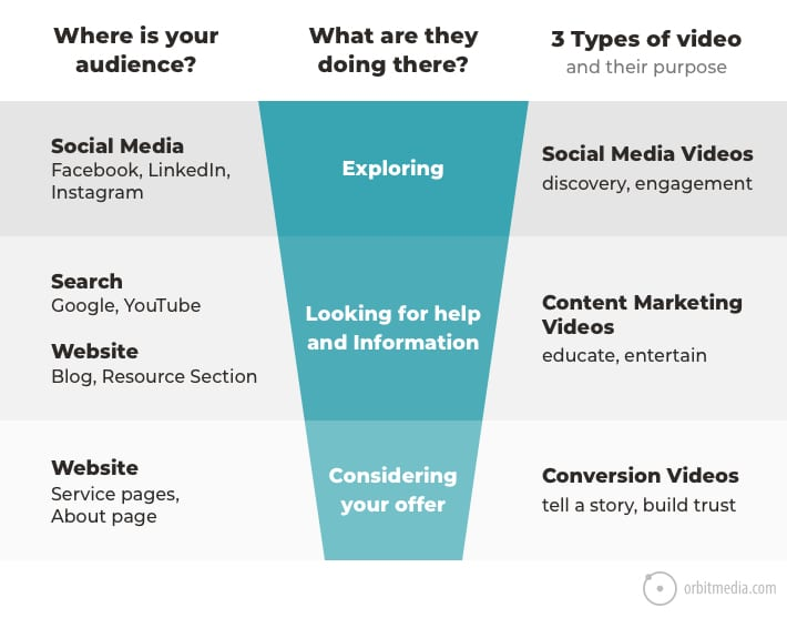 types-of-marketing-videos-chart
