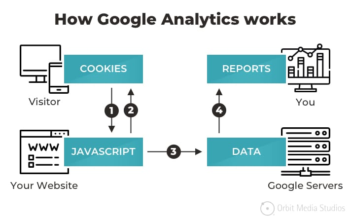 How to Set Up Google Analytics: 5 Quick Videos That Make it Easy