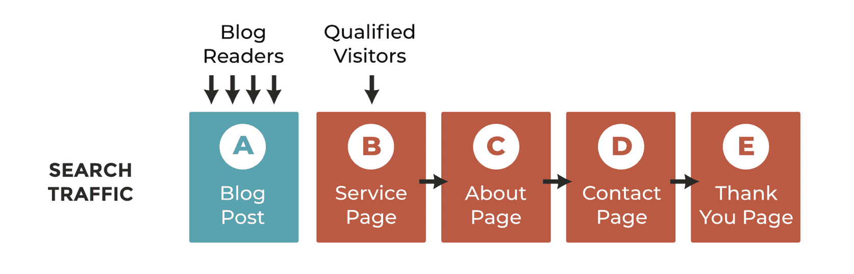 The Content Strategy Framework of the Top 1% of B2B
