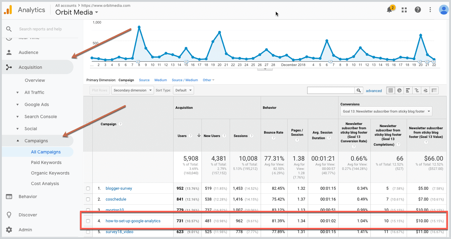 Google URL Builder: How to Track Campaigns in Analytics