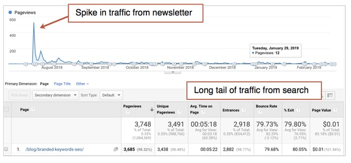 3 Real World SEO Examples: The Pages, The Phrases and The Results