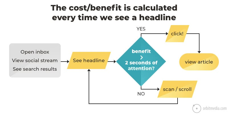Cost/Benefit of Headlines Infograph
