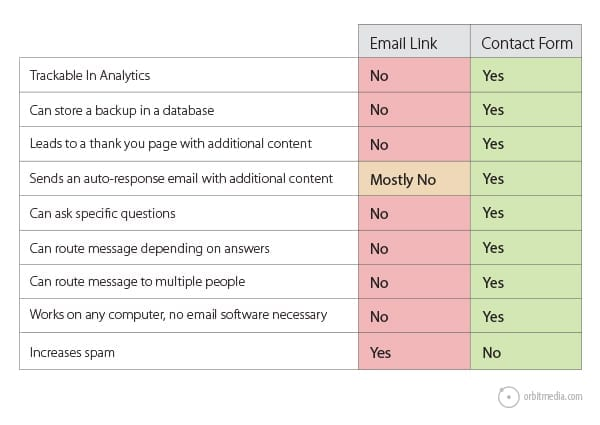 email-links vs contact-form