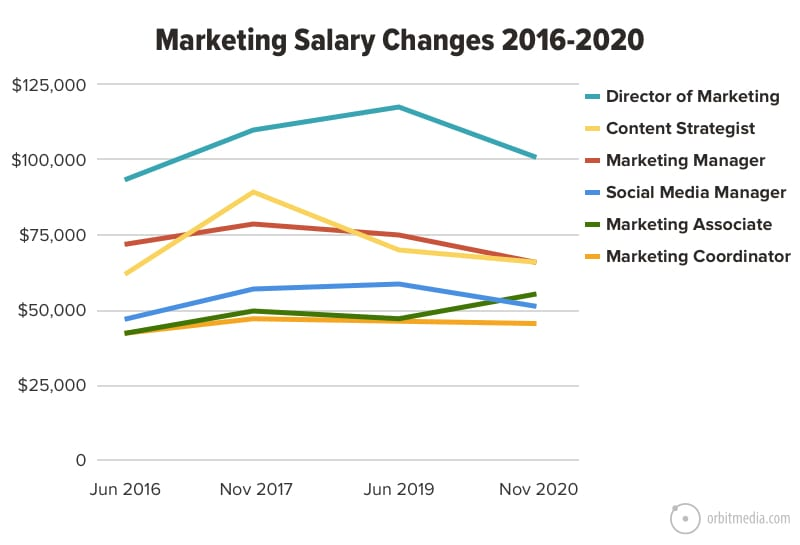 marketing salary changes