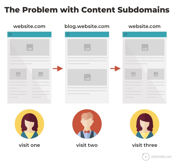 problem with subdomains