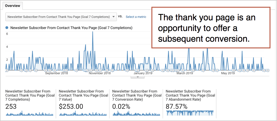 thank-you-page-analytics