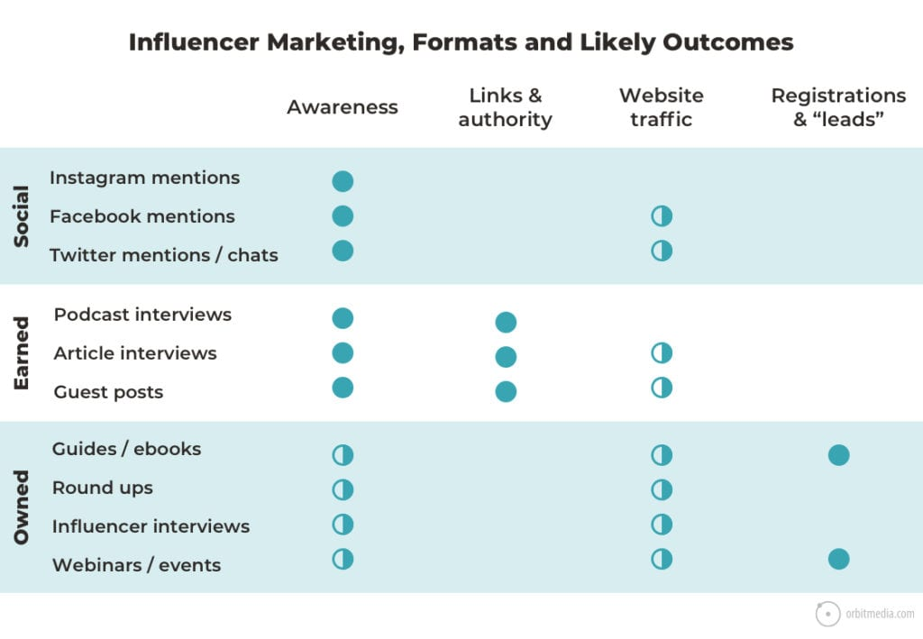 influencer marketing formats