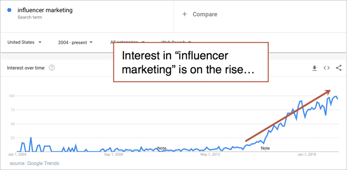 influencer marketing in google trends chart
