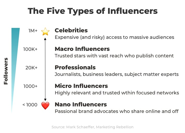 the five types of influencers