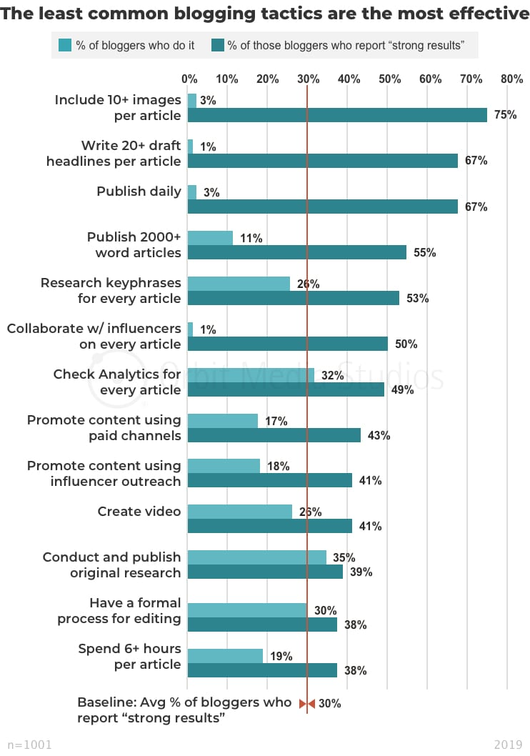 Blogger summary- The least common blogging tactics are the most effective