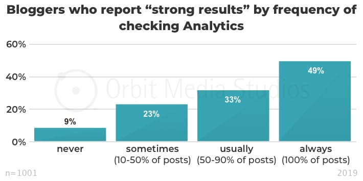 "Bloggers who report ""strong results"" by frequency of checking Analytics"