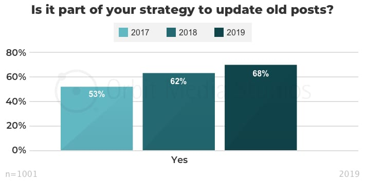 Is it part of your strategy to update old posts_