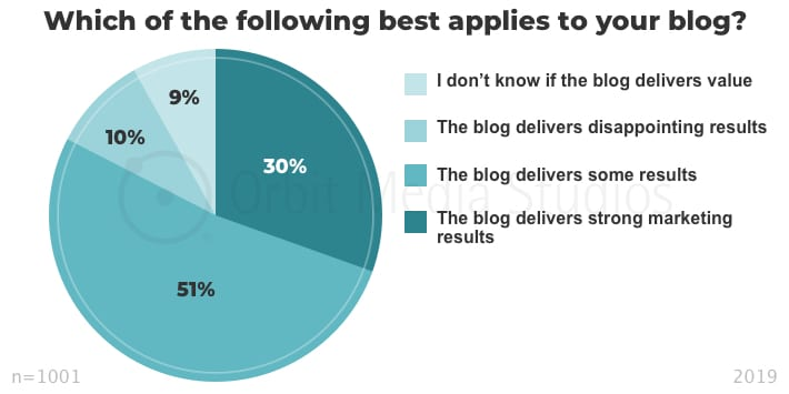 Which of the following best applies to your blog_
