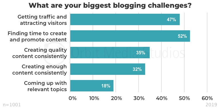 What are your biggest blogging challenges_