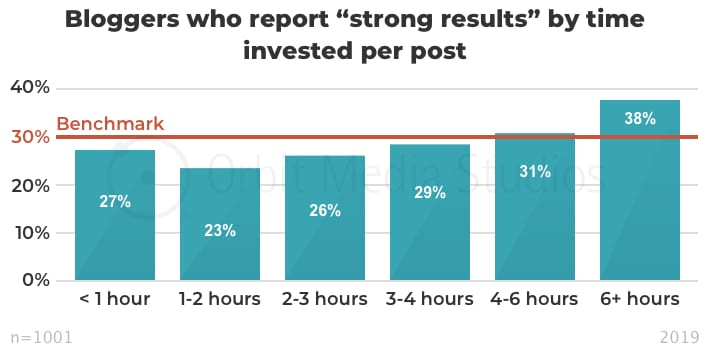"Percentage of bloggers who report ""strong results"" by time invested per post"