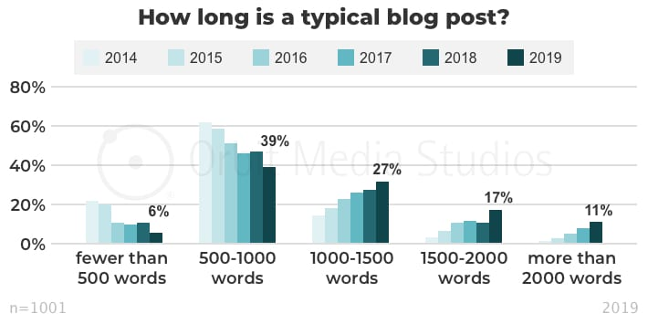 How long is a typical blog post