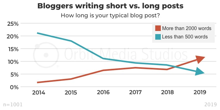 Percent of bloggers writing short vs. long posts
