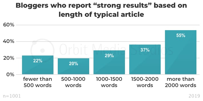 Percentage of bloggers who report _strong results_ by average blog post word count