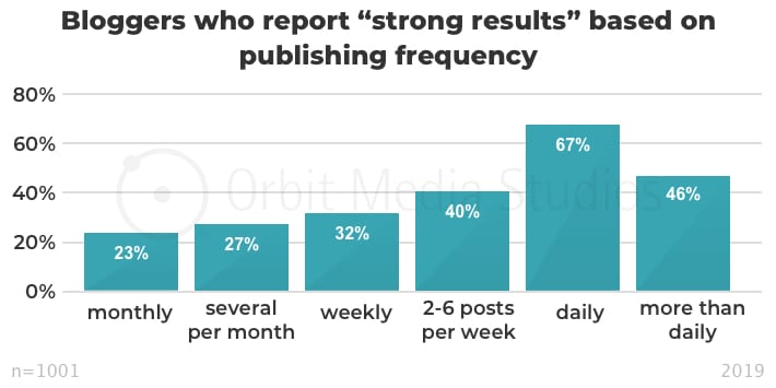 "Bloggers who report ""strong results"" based on publishing frequency"