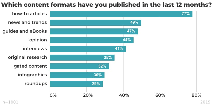 Which content formats have you published in the last 12 months_