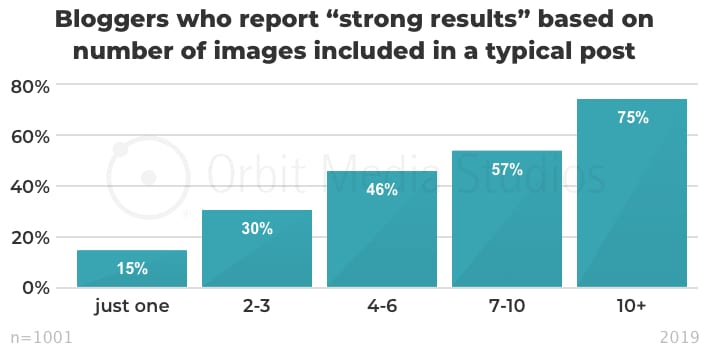 "Percent of bloggers who report ""strong results"" based on number of images included in a typical post"