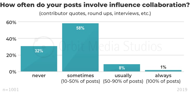 How often do your posts involve influence collaboration_v2