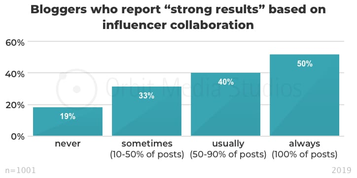 "Bloggers who report ""strong results"" based on influencer collaboration"