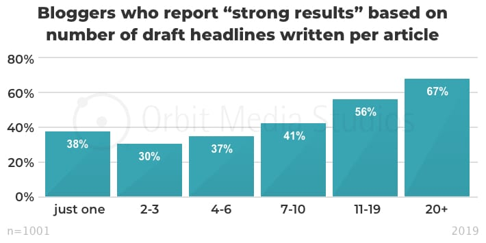 "Bloggers who report ""strong results"" based on number of draft headlines written per article"