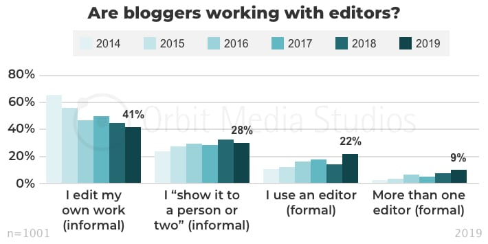 Are bloggers working with editors_