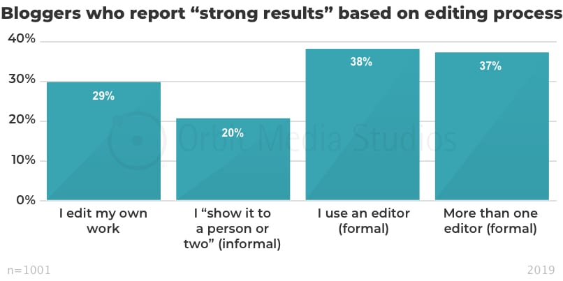 "Bloggers who report ""strong results"" based on editing process"
