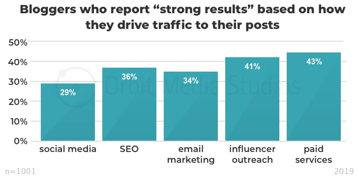 "Bloggers who report ""strong results"" based on how they drive traffic to their posts"